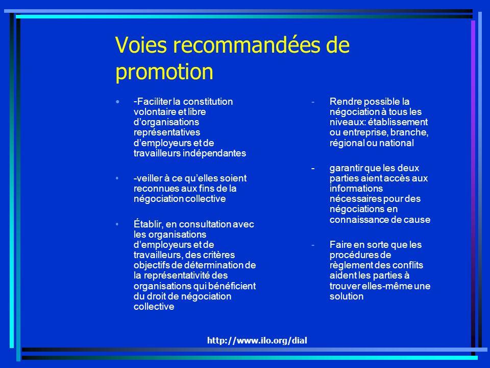 Voies recommandées de promotion