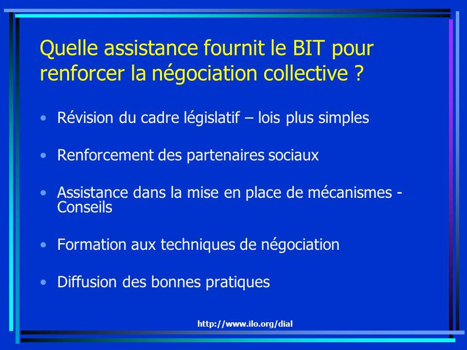 Quelle assistance fournit le BIT pour renforcer la négociation collective
