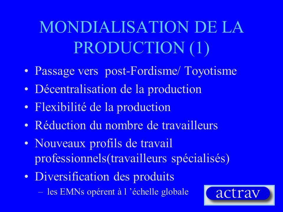 MONDIALISATION DE LA PRODUCTION (1)