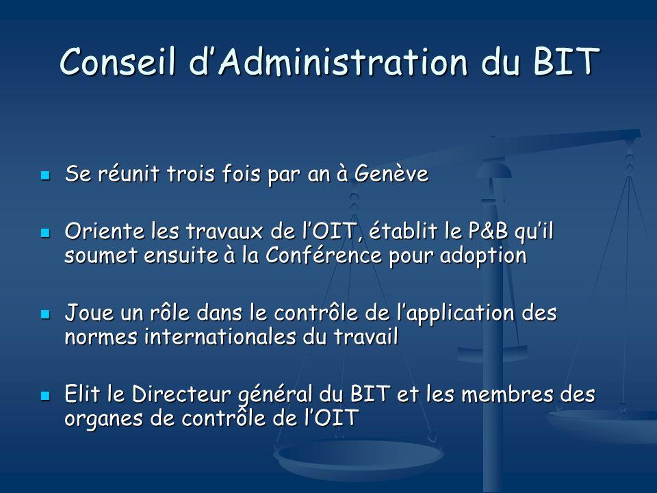 Conseil d'Administration du BIT