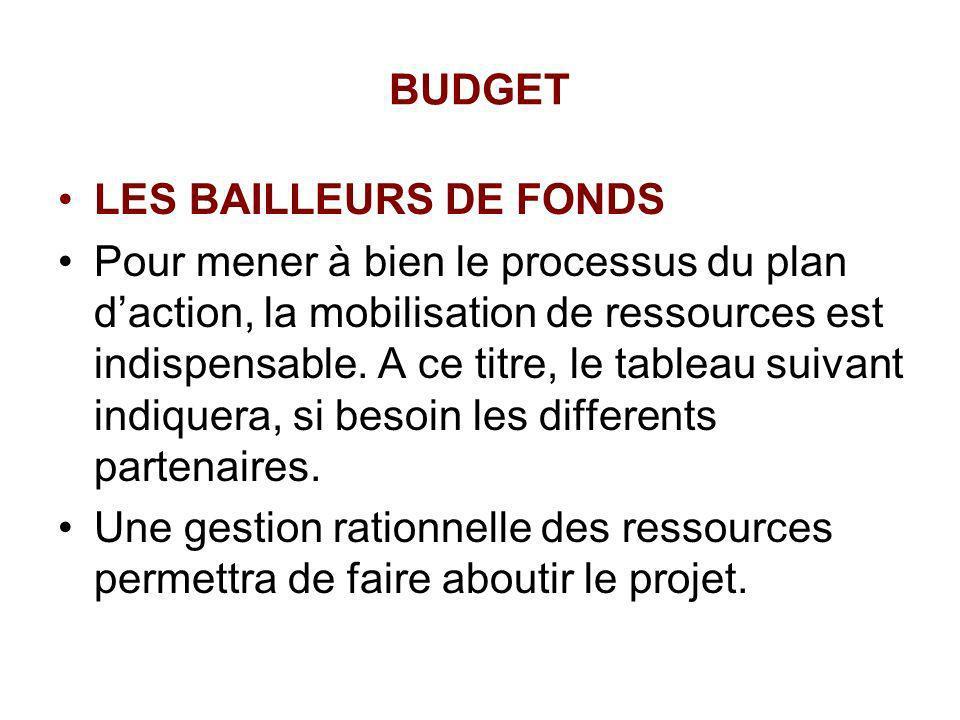BUDGET LES BAILLEURS DE FONDS.