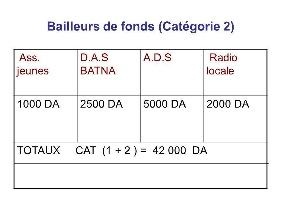 Bailleurs de fonds (Catégorie 2)