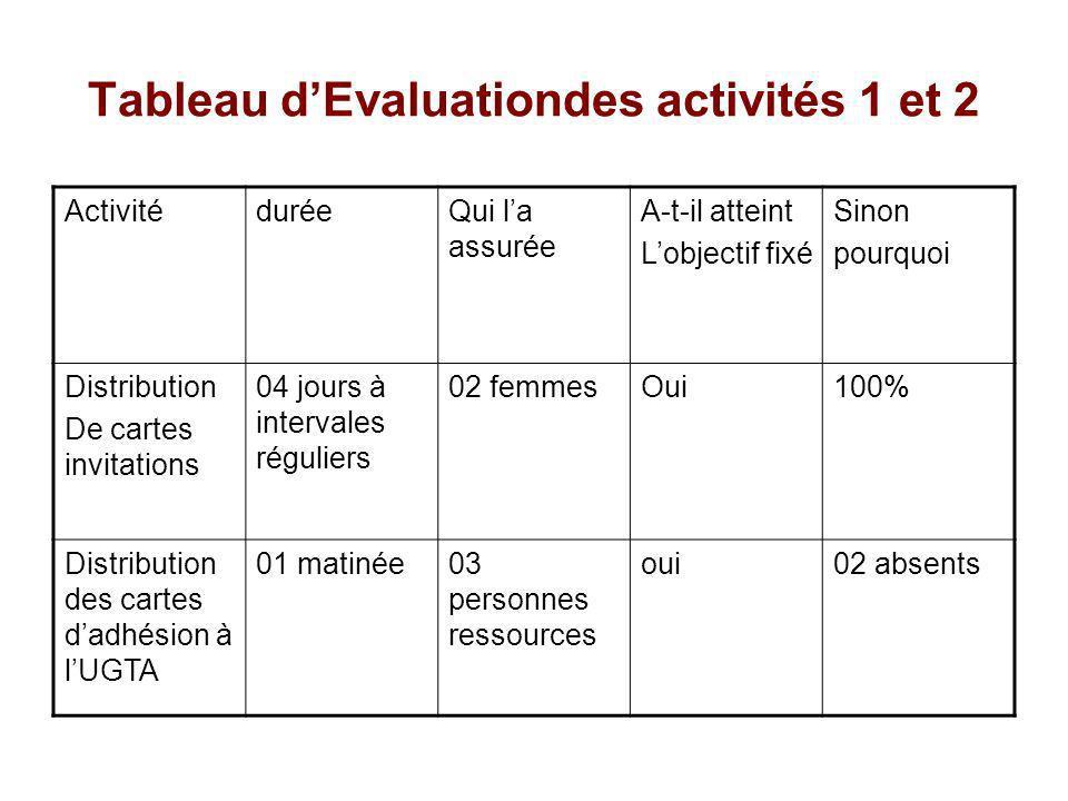 Tableau d'Evaluationdes activités 1 et 2