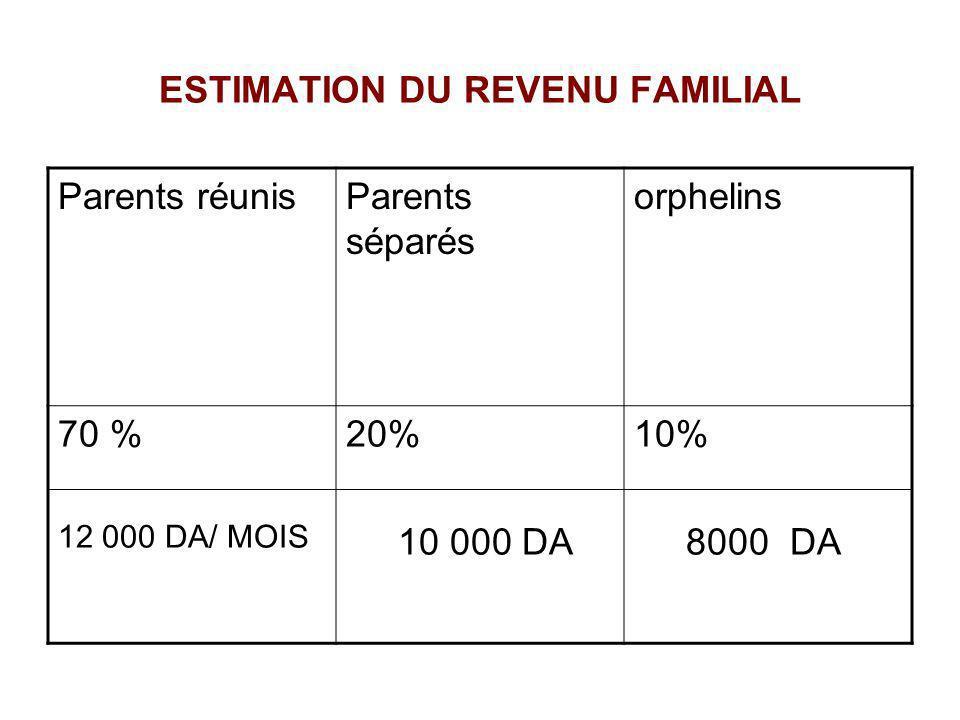 ESTIMATION DU REVENU FAMILIAL