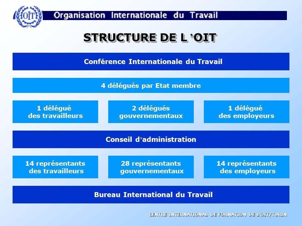 STRUCTURE DE L 'OIT Conférence Internationale du Travail