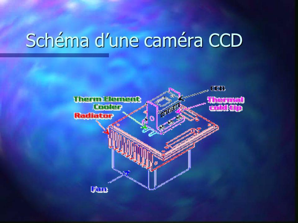 Schéma d'une caméra CCD