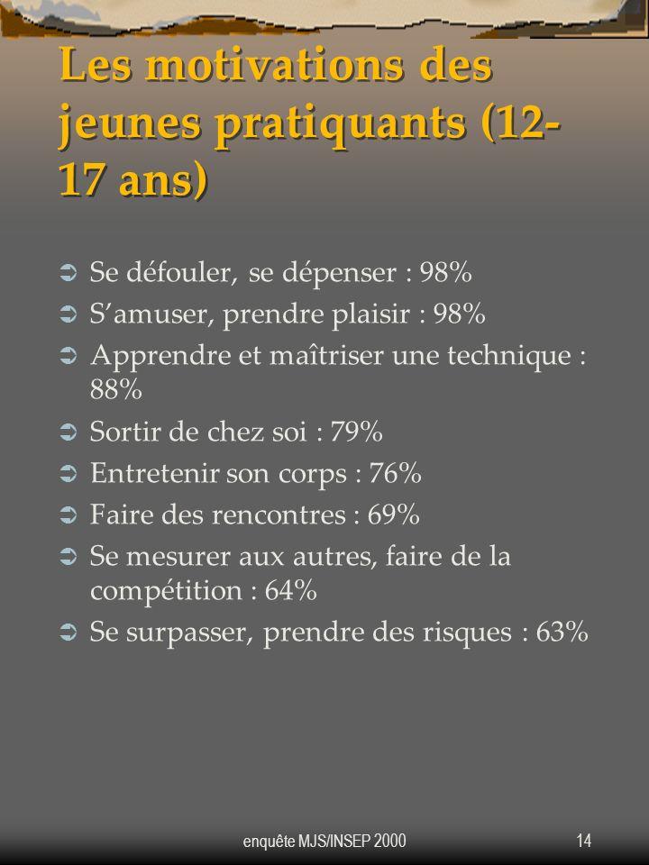 Les motivations des jeunes pratiquants (12-17 ans)