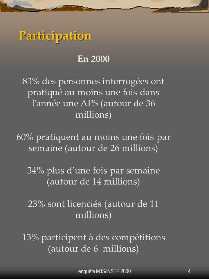 Participation En 2000. 83% des personnes interrogées ont pratiqué au moins une fois dans l'année une APS (autour de 36 millions)