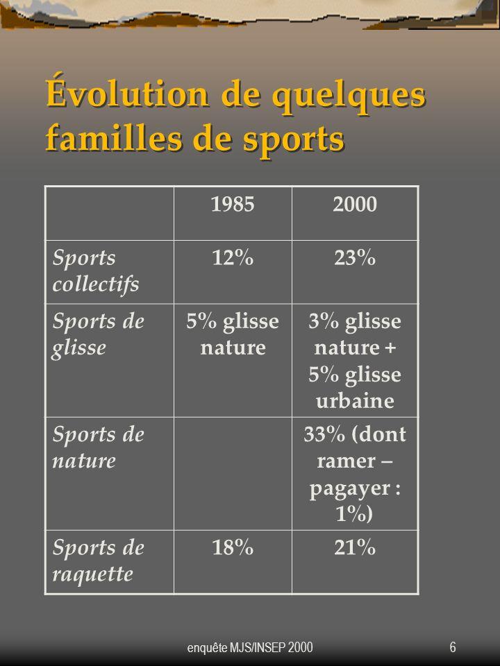 Évolution de quelques familles de sports