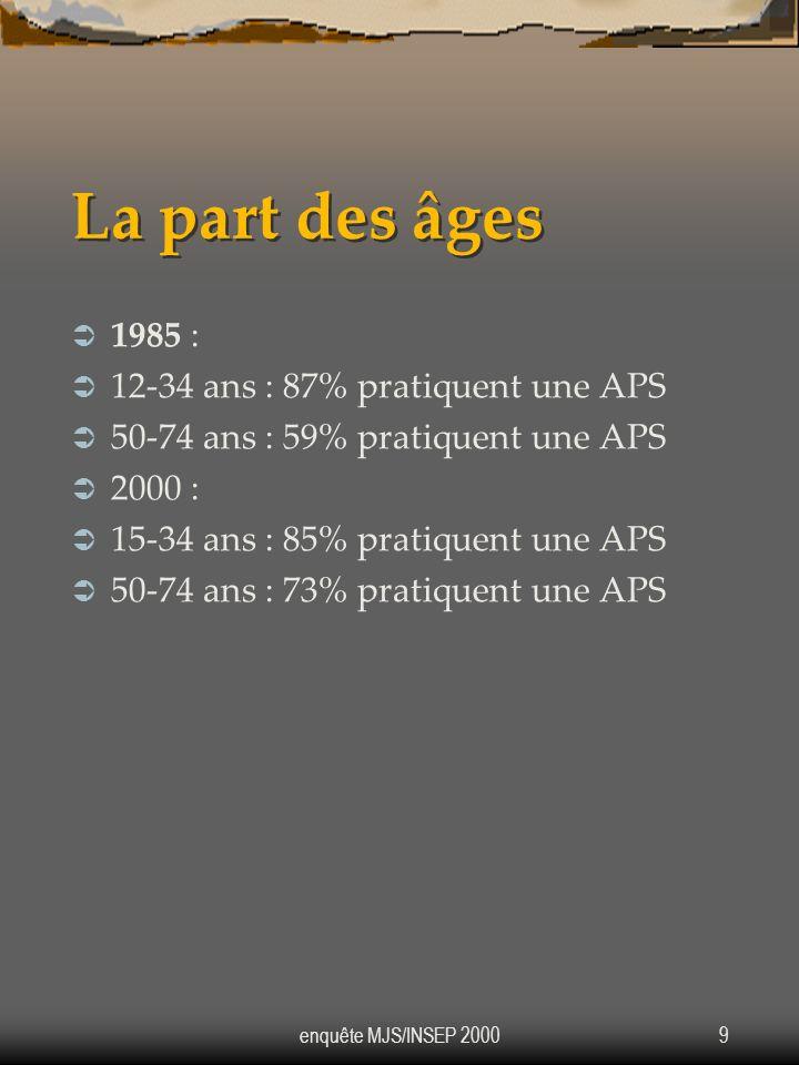 La part des âges 1985 : 12-34 ans : 87% pratiquent une APS