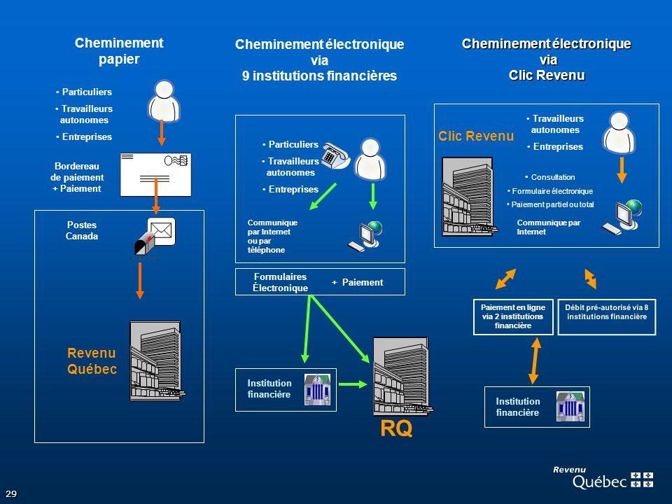 Cheminement papier Cheminement électronique via 9 institutions financières. Cheminement électronique via Clic Revenu.