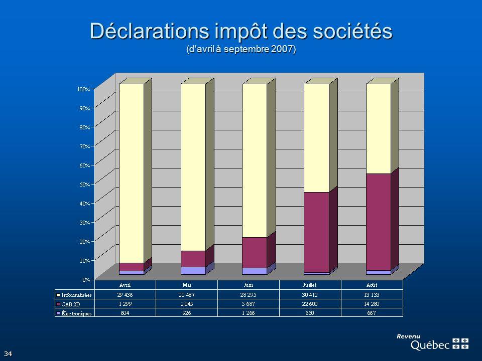 Déclarations impôt des sociétés (d avril à septembre 2007)