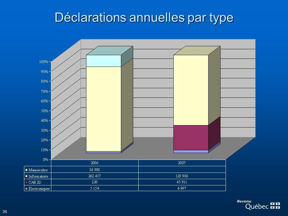 Déclarations annuelles par type