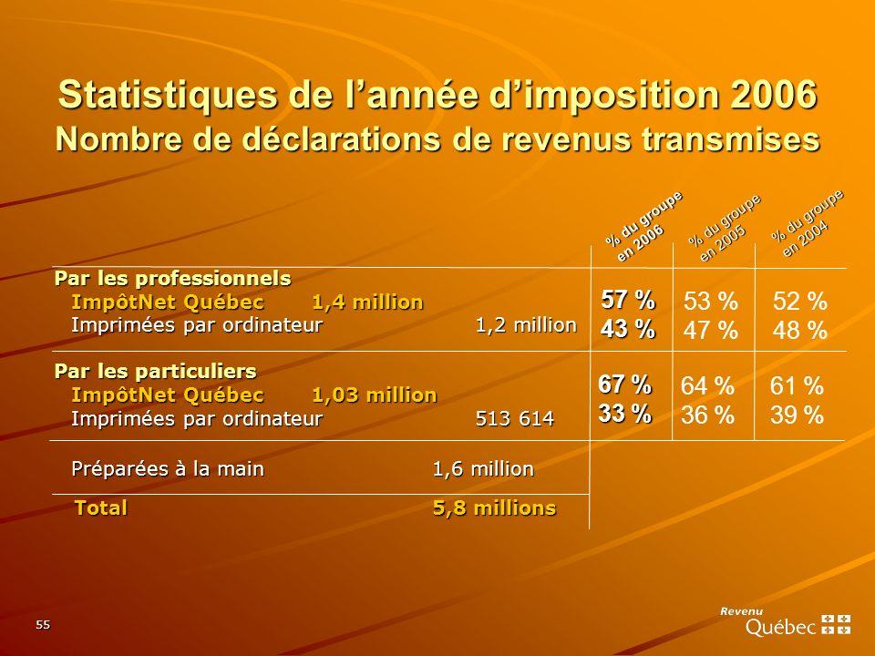 Statistiques de l'année d'imposition 2006 Nombre de déclarations de revenus transmises