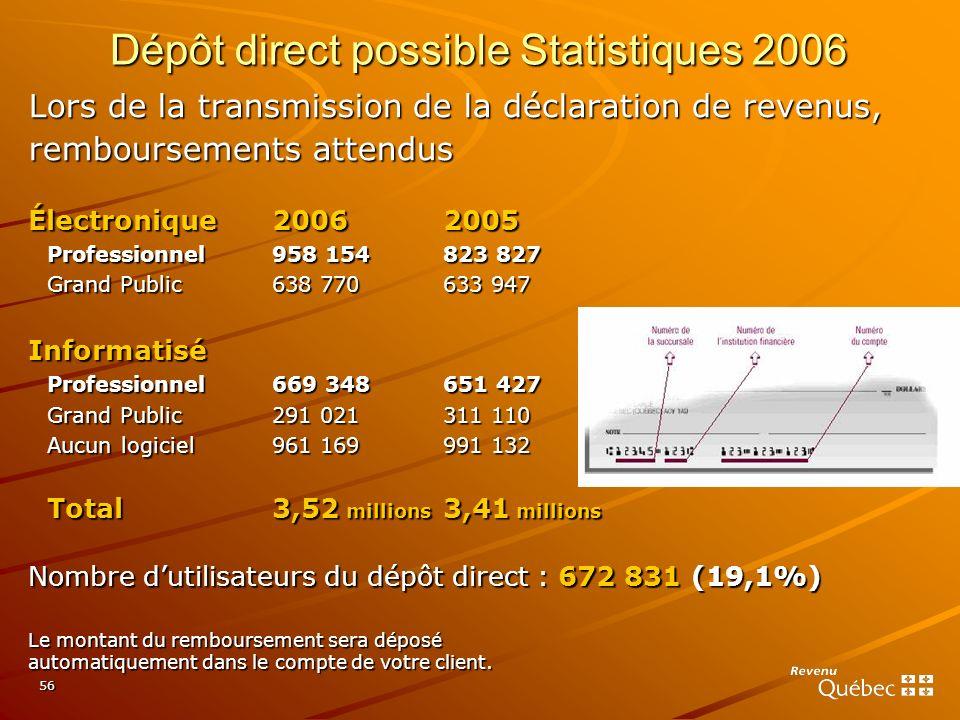 Dépôt direct possible Statistiques 2006