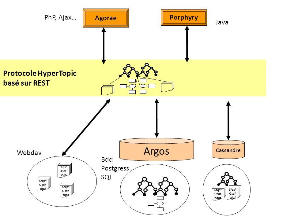 Argos Protocole HyperTopic basé sur REST Agorae Porphyry PhP, Ajax…