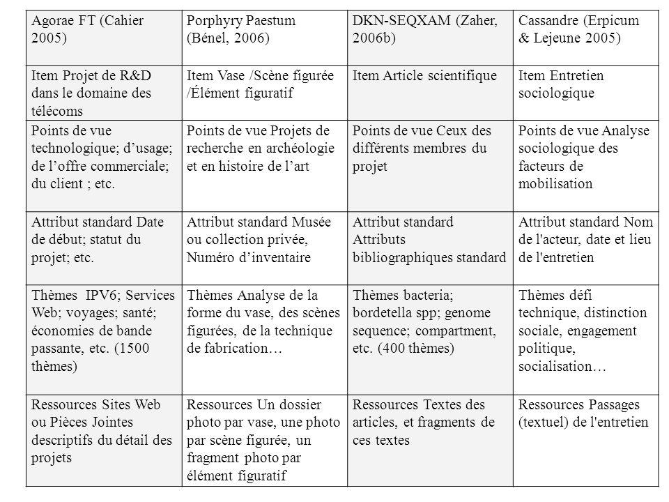 Agorae FT (Cahier 2005) Porphyry Paestum (Bénel, 2006) DKN-SEQXAM (Zaher, 2006b) Cassandre (Erpicum & Lejeune 2005)