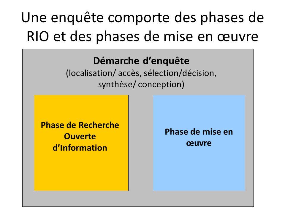 Une enquête comporte des phases de RIO et des phases de mise en œuvre