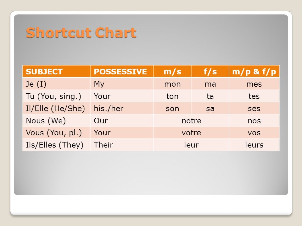 Shortcut Chart SUBJECT POSSESSIVE m/s f/s m/p & f/p Je (I) My mon ma