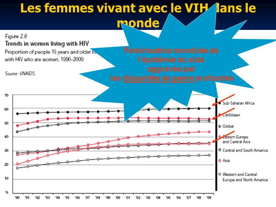 Les femmes vivant avec le VIH dans le monde