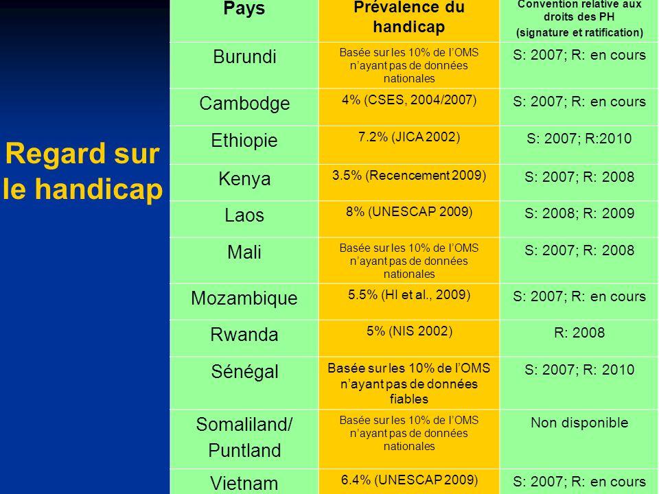 Regard sur le handicap Pays Burundi Cambodge Ethiopie Kenya Laos Mali