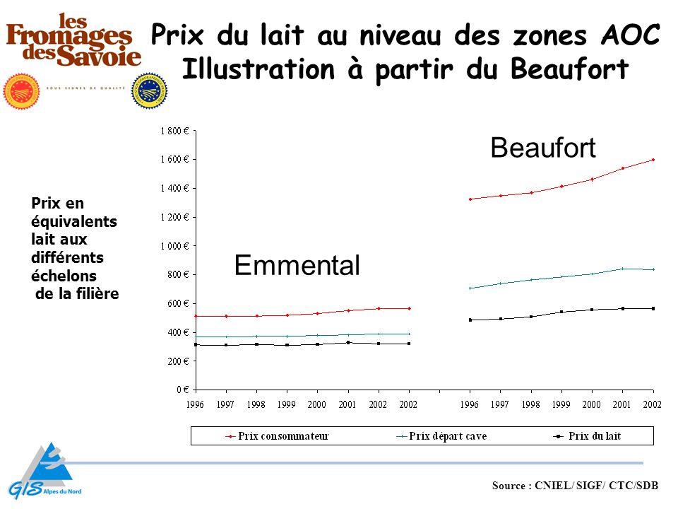 Prix du lait au niveau des zones AOC Illustration à partir du Beaufort
