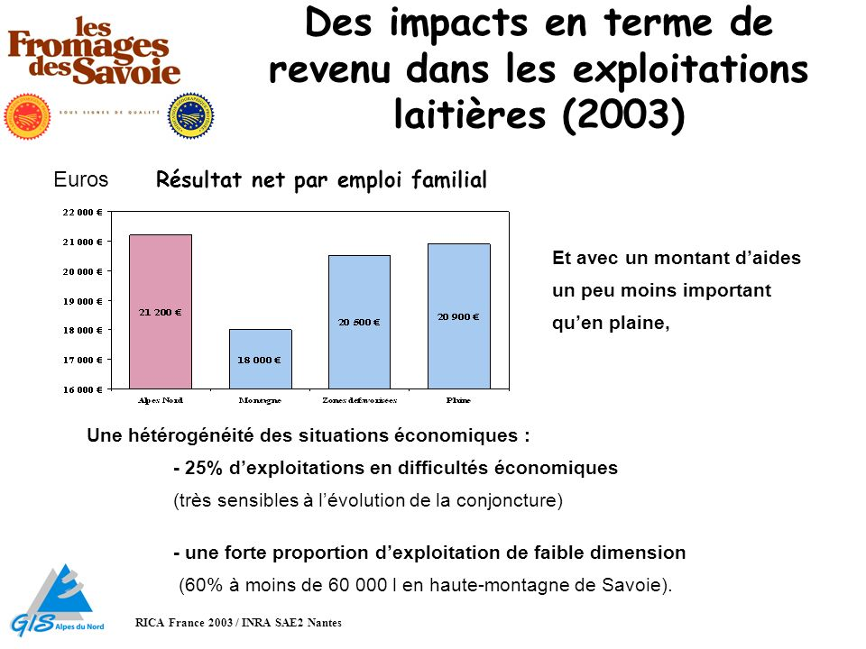 Des impacts en terme de revenu dans les exploitations laitières (2003)