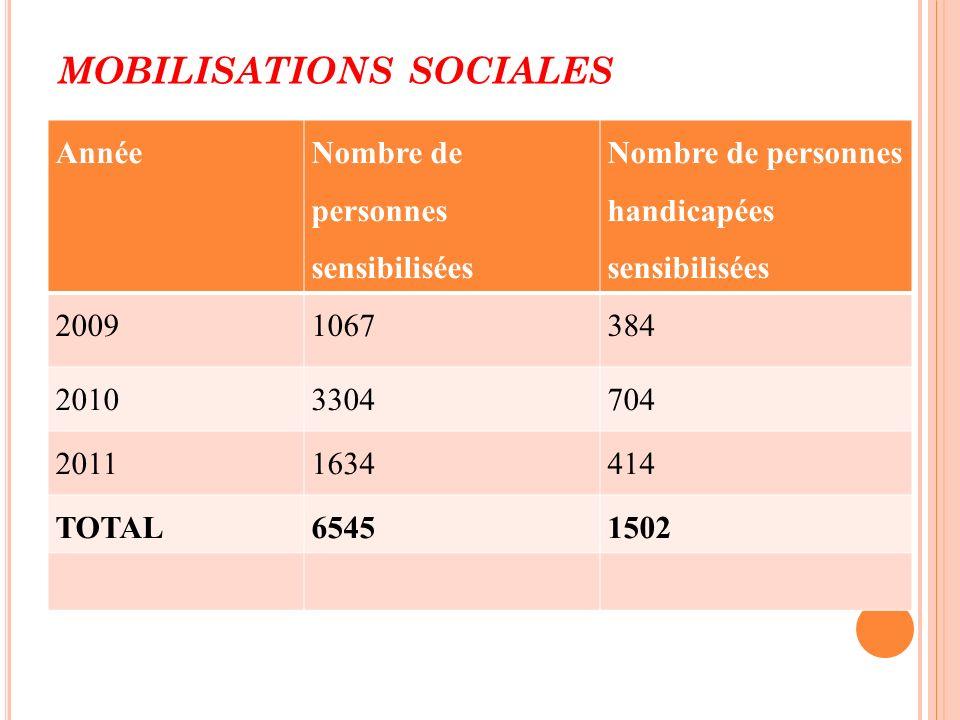 Mobilisations sociales