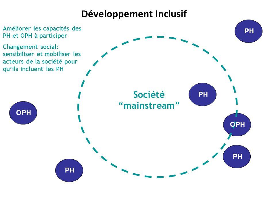 Développement Inclusif