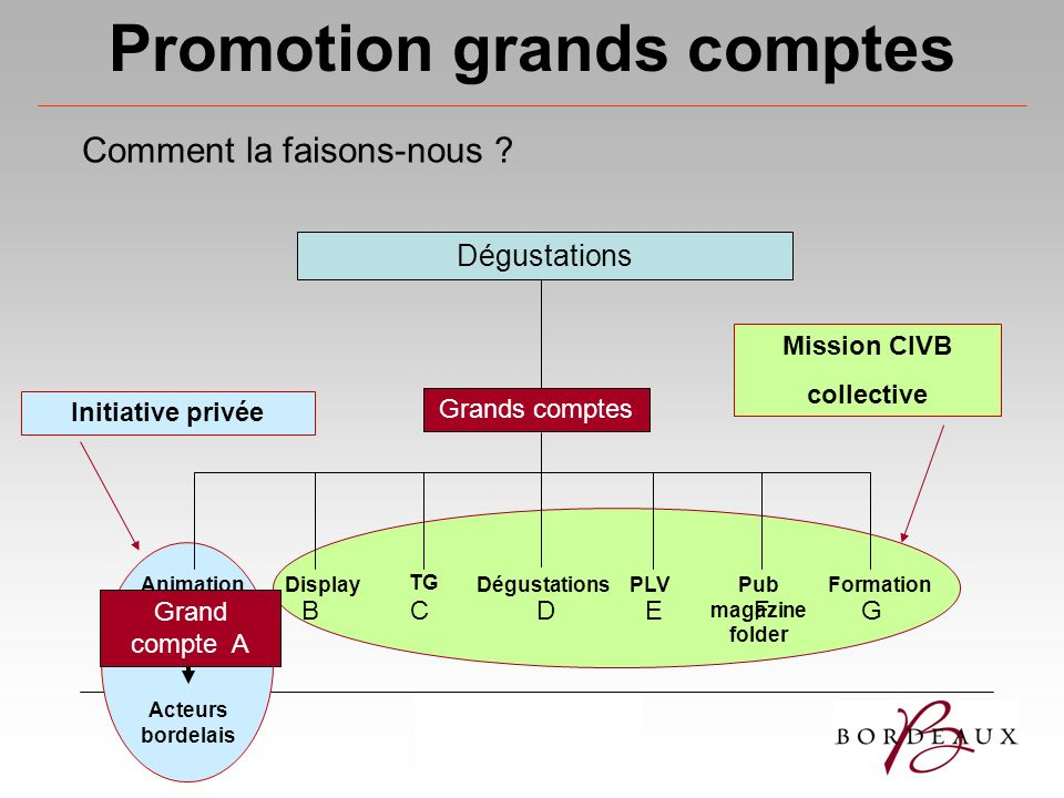 Promotion grands comptes