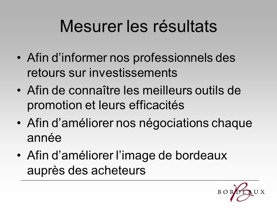 Mesurer les résultats Afin d'informer nos professionnels des retours sur investissements.
