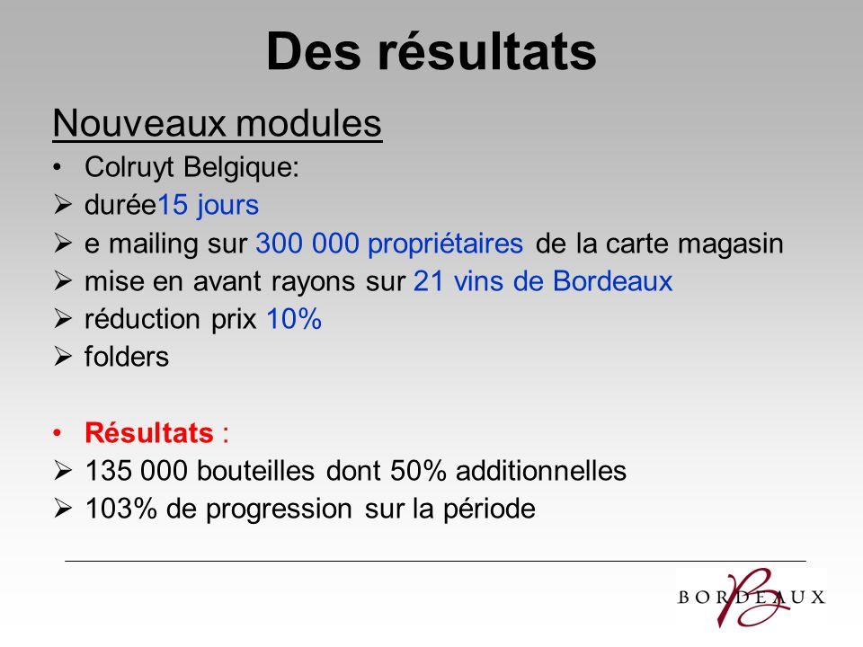 Des résultats Nouveaux modules Colruyt Belgique: durée15 jours
