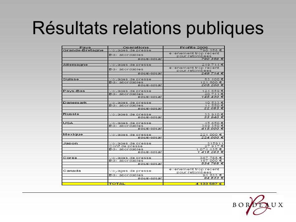 Résultats relations publiques