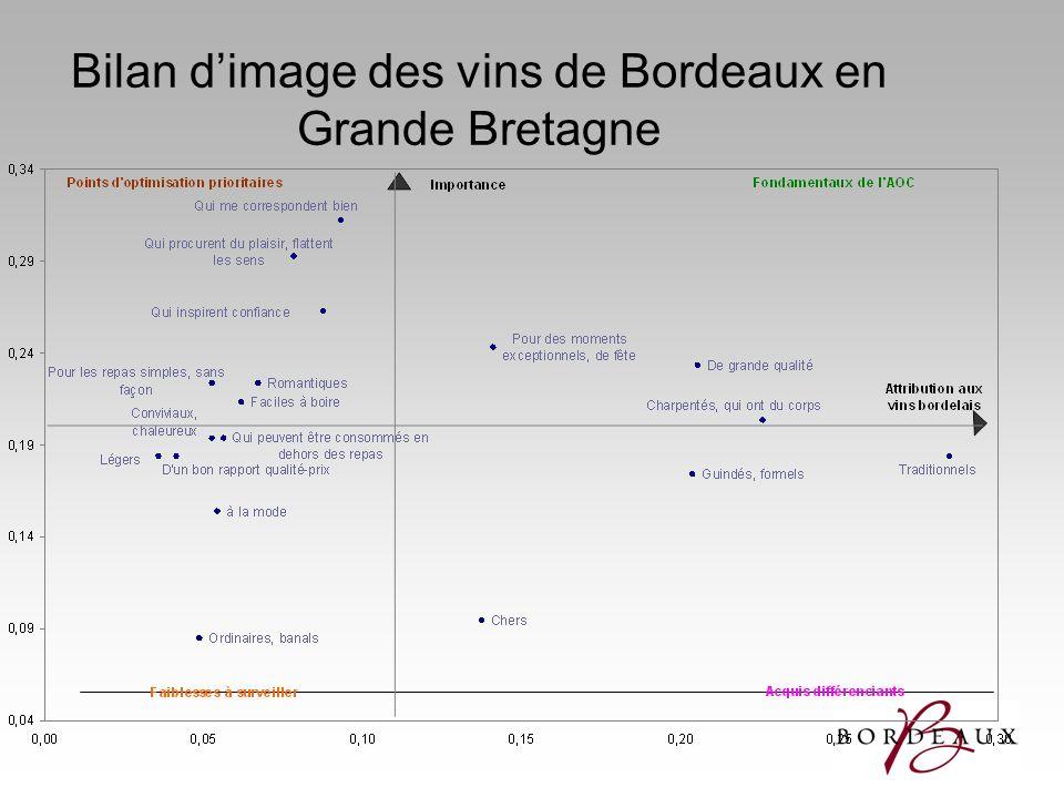 Bilan d'image des vins de Bordeaux en Grande Bretagne