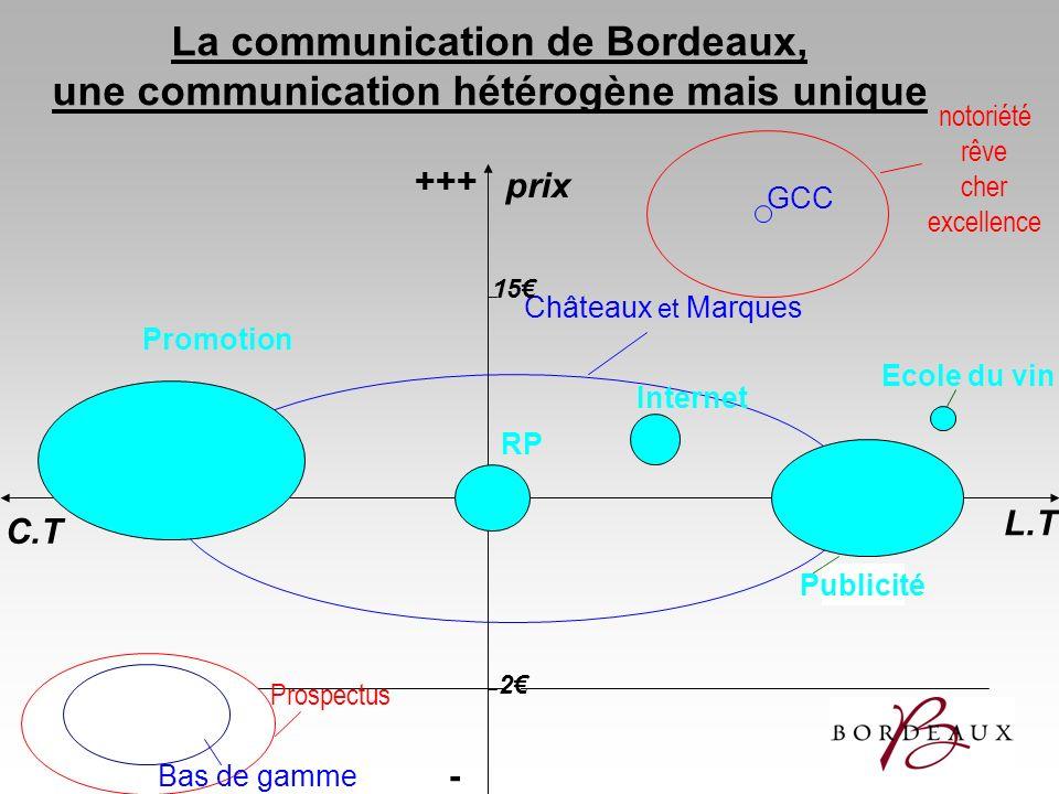 La communication de Bordeaux, une communication hétérogène mais unique