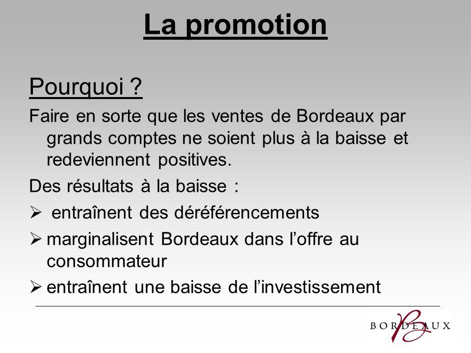La promotion Pourquoi Faire en sorte que les ventes de Bordeaux par grands comptes ne soient plus à la baisse et redeviennent positives.