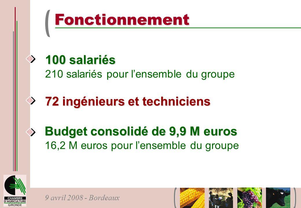 Fonctionnement 100 salariés 72 ingénieurs et techniciens