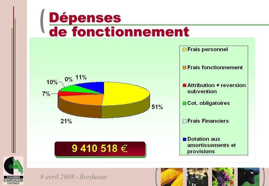 Dépenses de fonctionnement 9 410 518 €