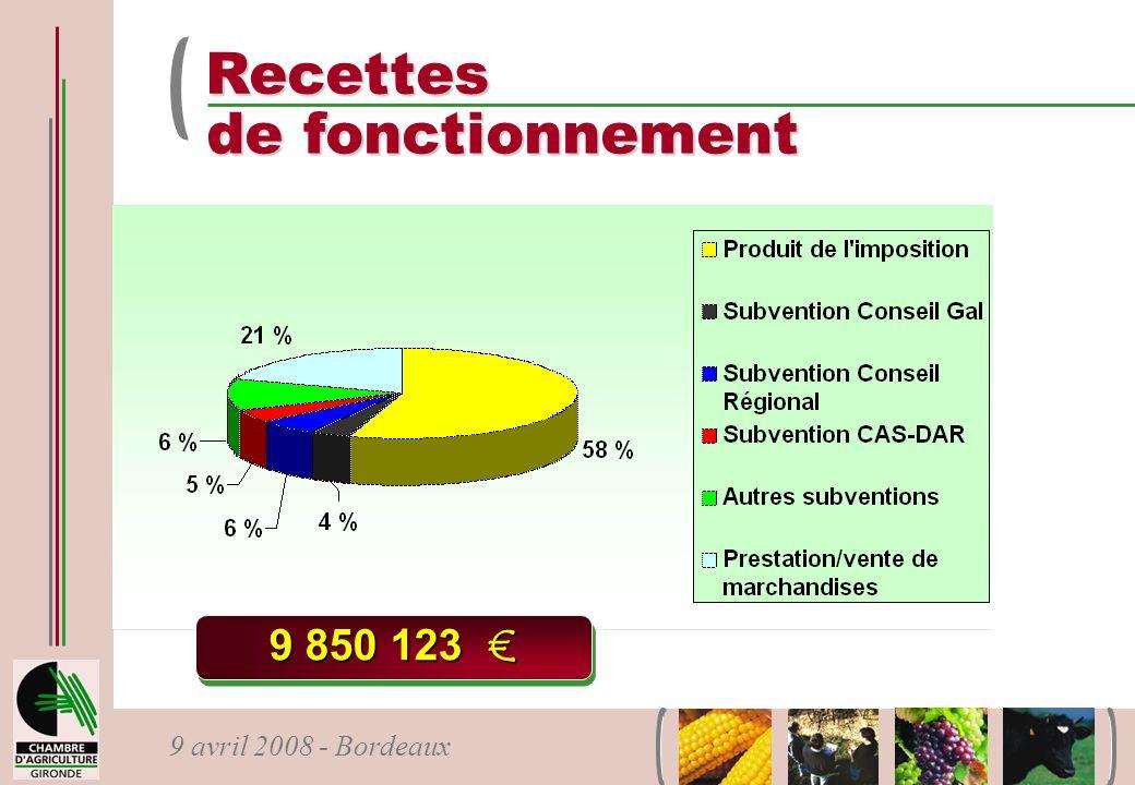 Recettes de fonctionnement 9 850 123 €