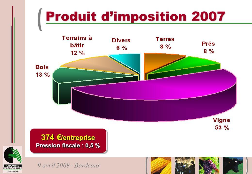 Produit d'imposition 2007 374 €/entreprise Pression fiscale : 0,5 %
