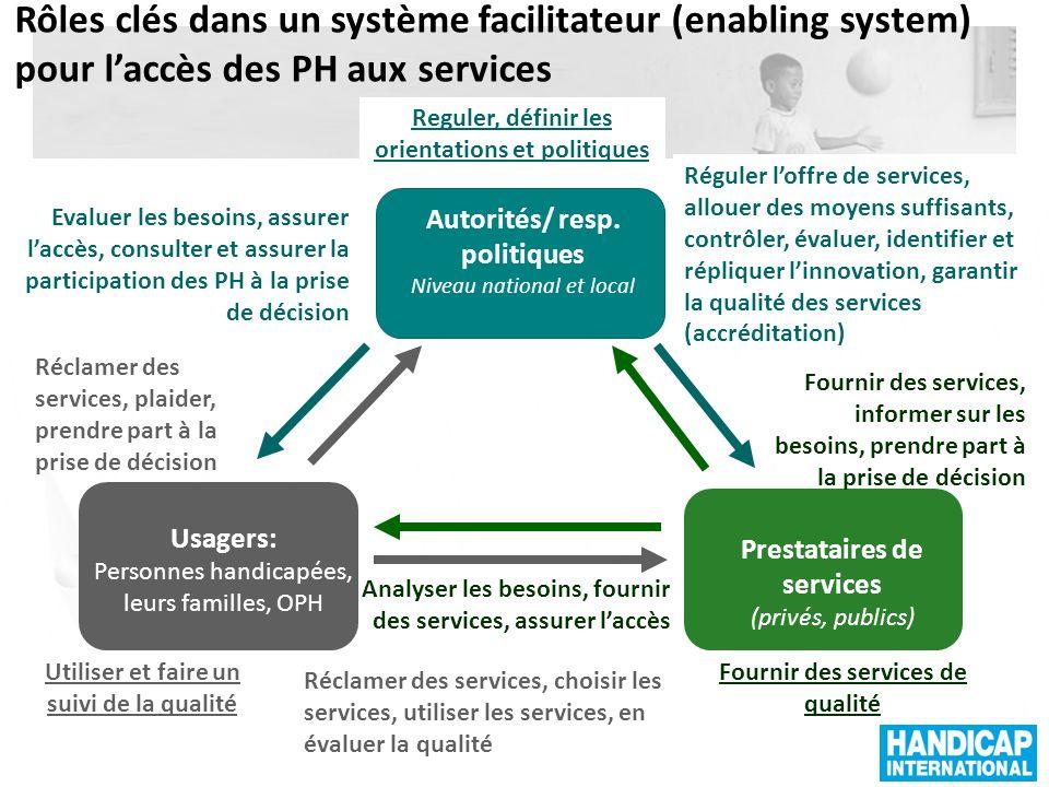 Rôles clés dans un système facilitateur (enabling system) pour l'accès des PH aux services