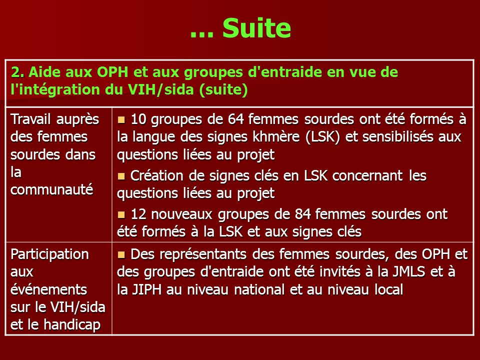 ... Suite 2. Aide aux OPH et aux groupes d entraide en vue de l intégration du VIH/sida (suite) Travail auprès des femmes sourdes dans la communauté.