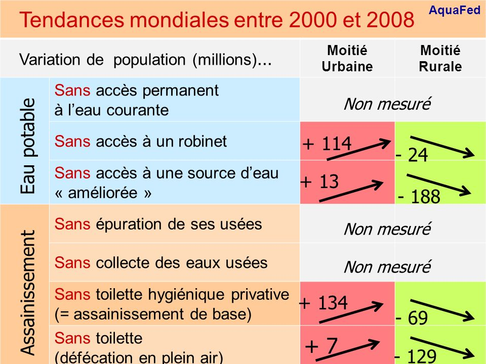 Global trends between 2000 and 2008
