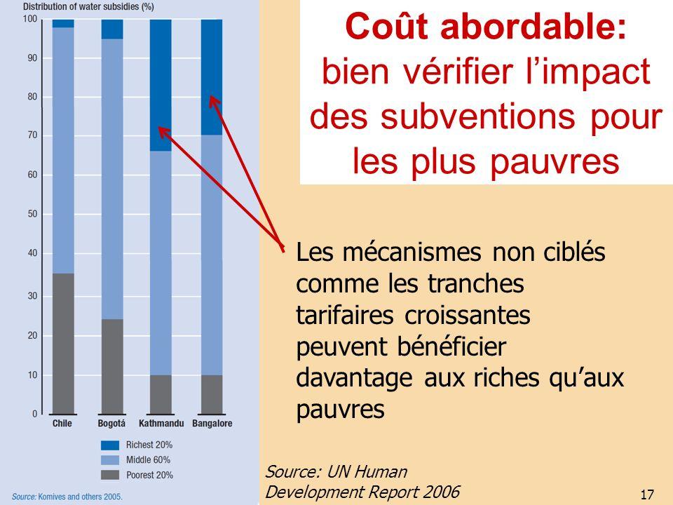 Coût abordable: bien vérifier l'impact des subventions pour les plus pauvres