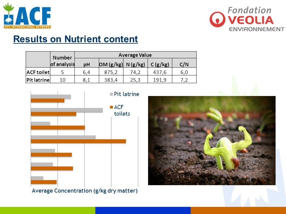 Results on Nutrient content