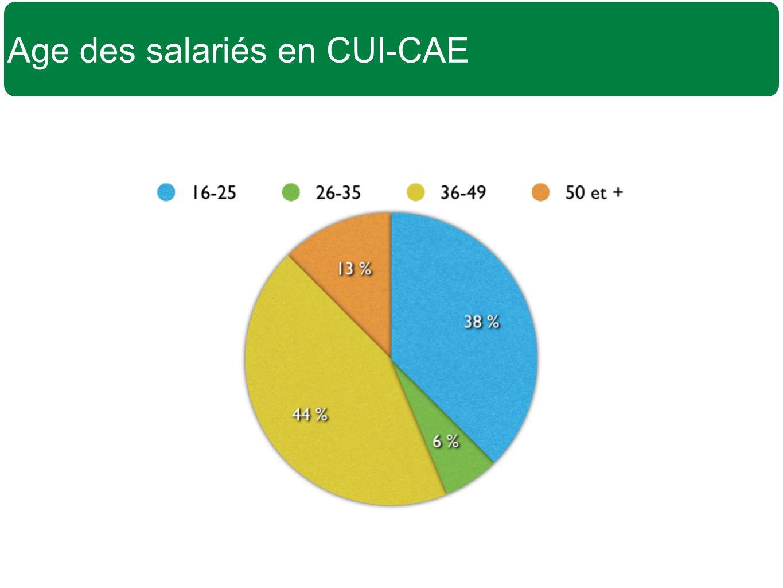 Age des salariés en CUI-CAE