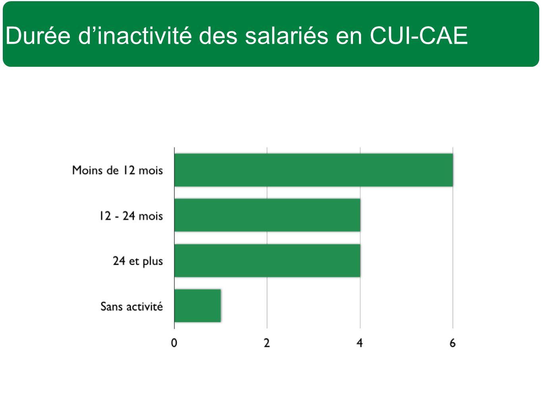 Durée d'inactivité des salariés en CUI-CAE