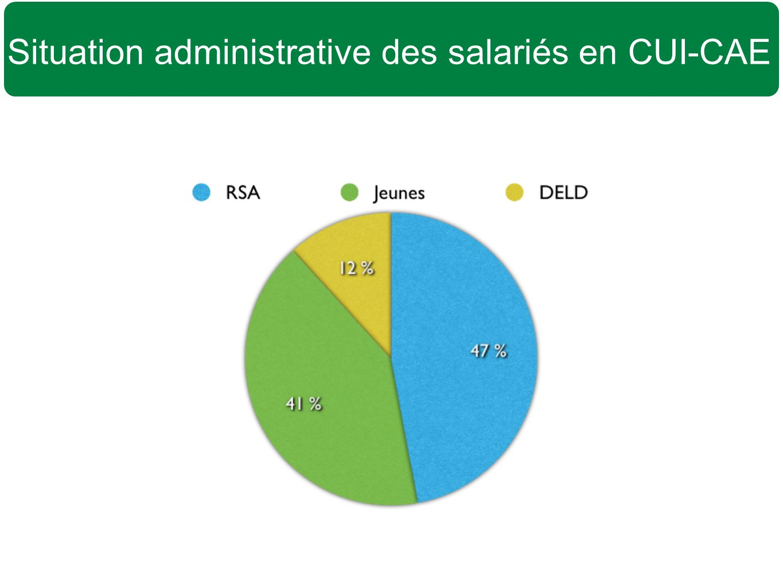 Situation administrative des salariés en CUI-CAE