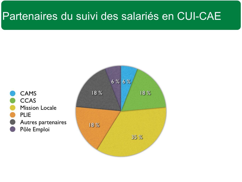 Partenaires du suivi des salariés en CUI-CAE