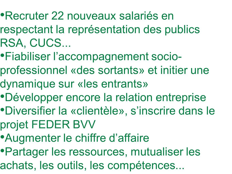 Recruter 22 nouveaux salariés en respectant la représentation des publics RSA, CUCS...